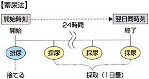 乱用薬物スクリーニング検査キット トライエージDOA 商品紹介 …